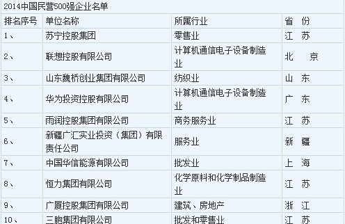 2014民营企业500强发布